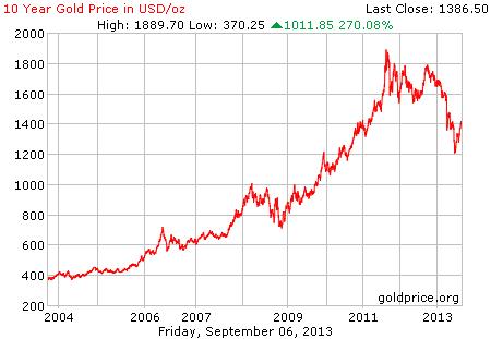 Gambar grafik chart pergerakan harga emas dunia 10 tahun terakhir per 06 September 2013
