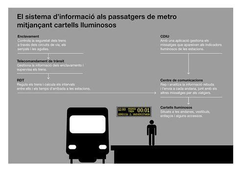 Infografia amb una descripció dels sistemes d'informació als usuaris del metro mitjançant els cartells lluminosos