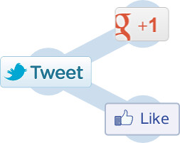 ShareThis Icon Overlain by Twitter, Google+, and Facebook Like Share Buttons