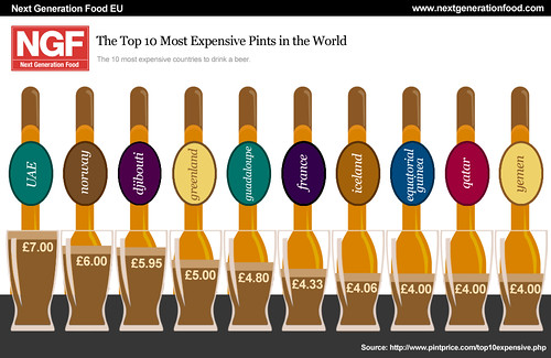 10-most-expensive-pints