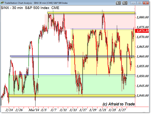 S&P 500 SPX SP500 Range Rectangle Value Area Price Pattern