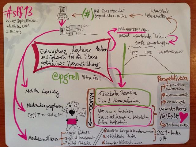 #Sketchnotes zum Impulsreferat zu digitalen Medien und Perspektiven Pol. Bildung von @pgrell #stf13