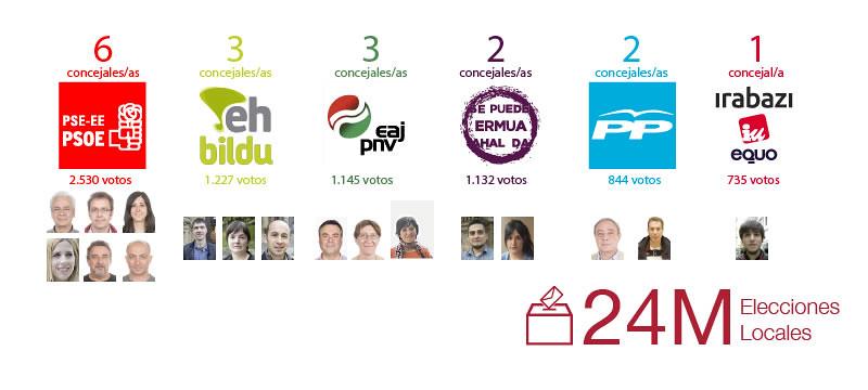 Imagen que muestra los resultados electorales del 24M