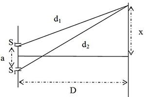 Chương V: Bài tập giao thoa ánh sáng đơn sắc