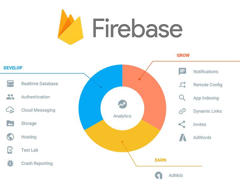 CDN on Firebase