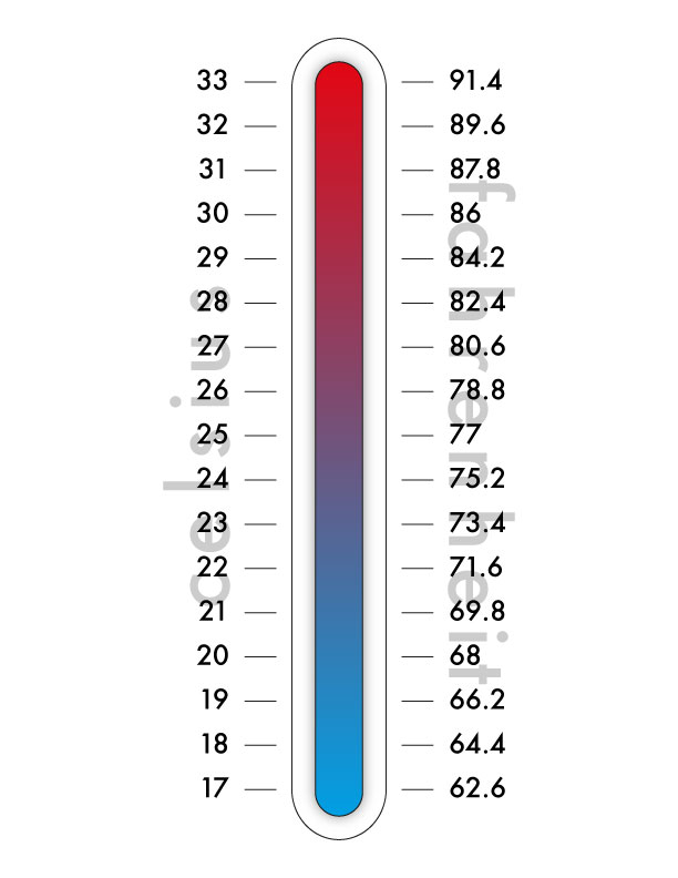 Fahrenheit to Celsius conversion