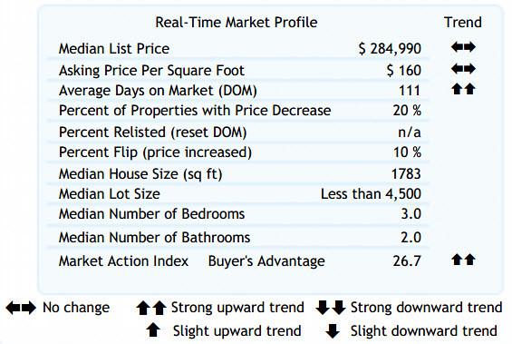 Altos Real-Time Market Profile 97224