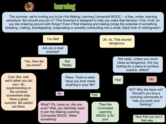 Making Learning Connected flowchart