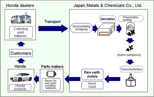 Honda будет перерабатывать редкоземельные металлы из старых аккумуляторов