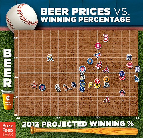 Beer-Prices_Winning_Percentage1