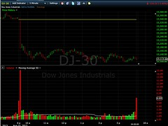 Dow closes DOWN 225  Aug. 15th 16.34pm ET NEW YORK close