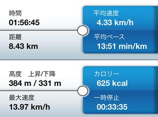 旧福知山線廃線跡-トレーニングレポート