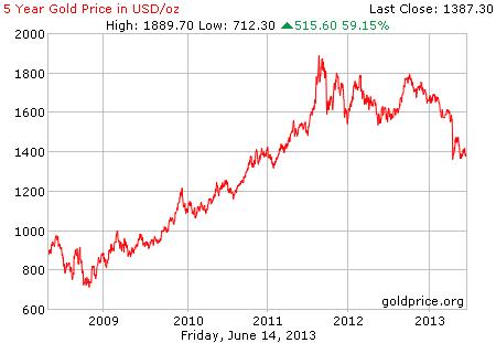 Gambar grafik chart pergerakan harga emas dunia 5 tahun terakhir per 14 Juni 2013