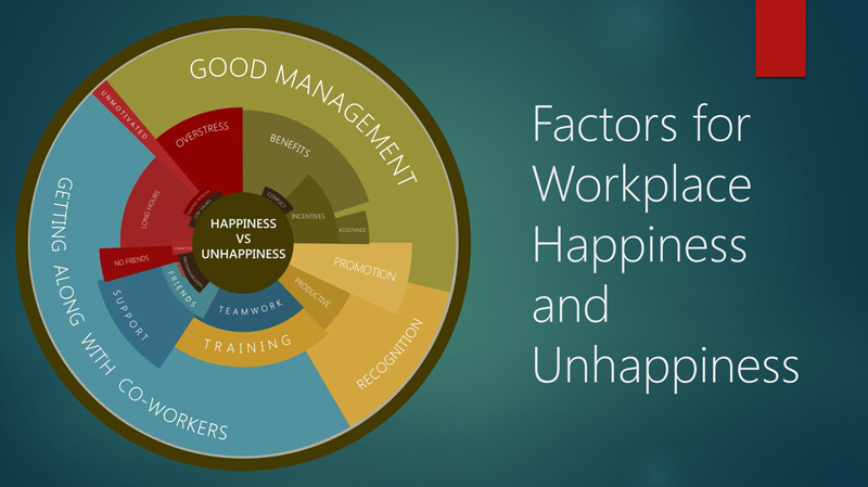 Factors for Workplace