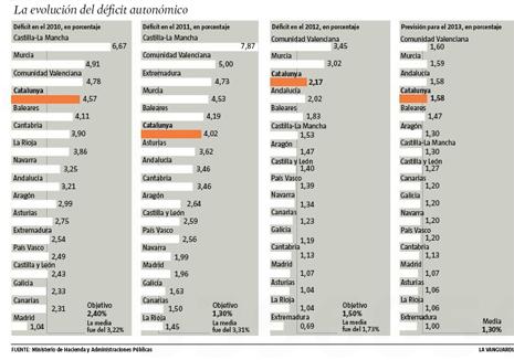 13h04 LV Evolución déficit Cataluña y CCAA