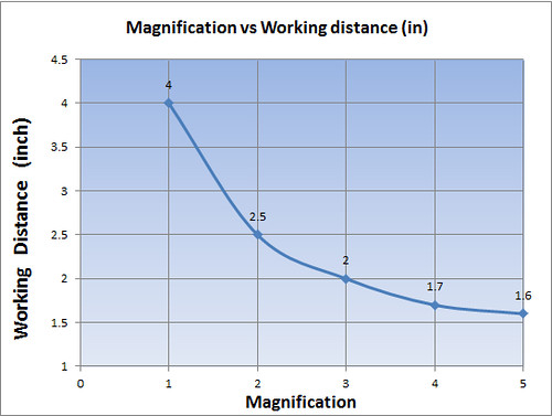 magnification vs working distance
