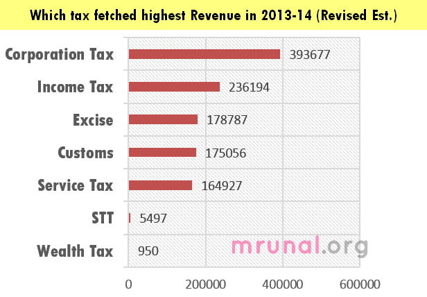 Tax collection ranking revised 2013-14
