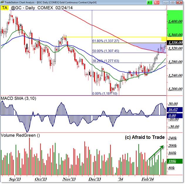 GC Gold Daily Chart Fibonacci Trade Planning 200 day SMA