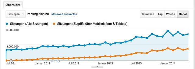 Traffic Presseportal 2011-2014