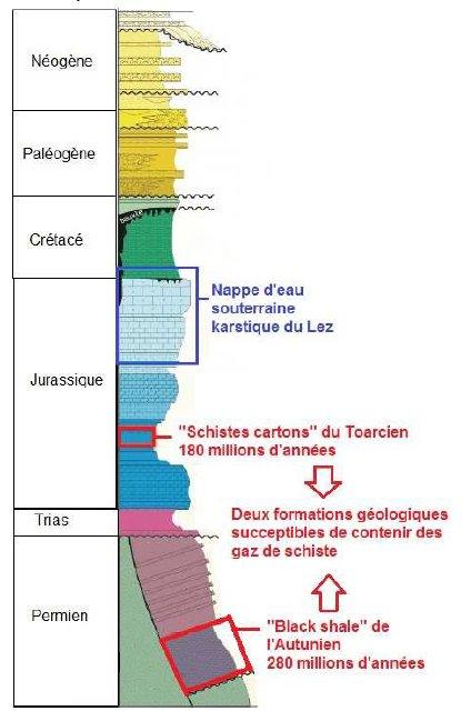 La colonne stratigraphique de la région de Montpellier