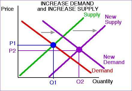 Supply and Demand Curve Shifts - Ray Bromley