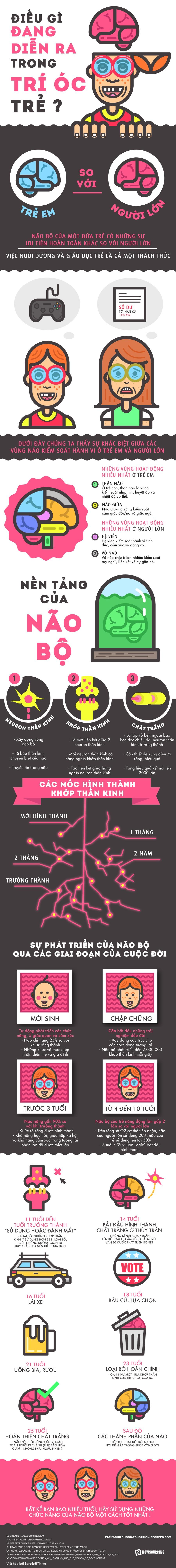 Infographic - Trẻ Em Đang Suy Nghĩ Gì Trong Đầu