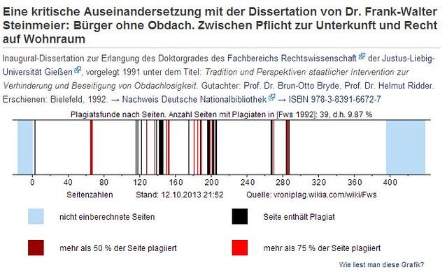 Hat Steinmeier Plagiiert Archivalia