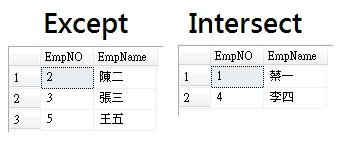 [SQL] Except 和 Intersect-2