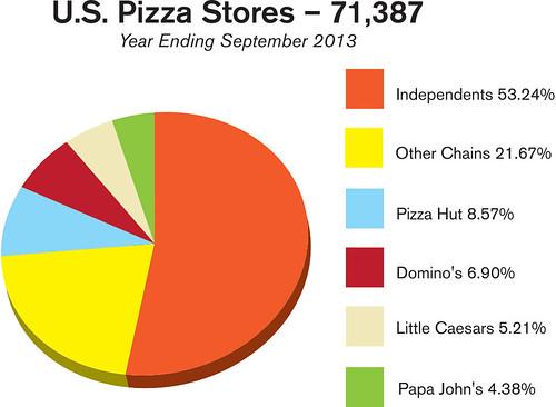 pizzapower-uspizzastores