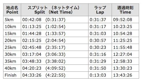 2014東京マラソンラップタイム