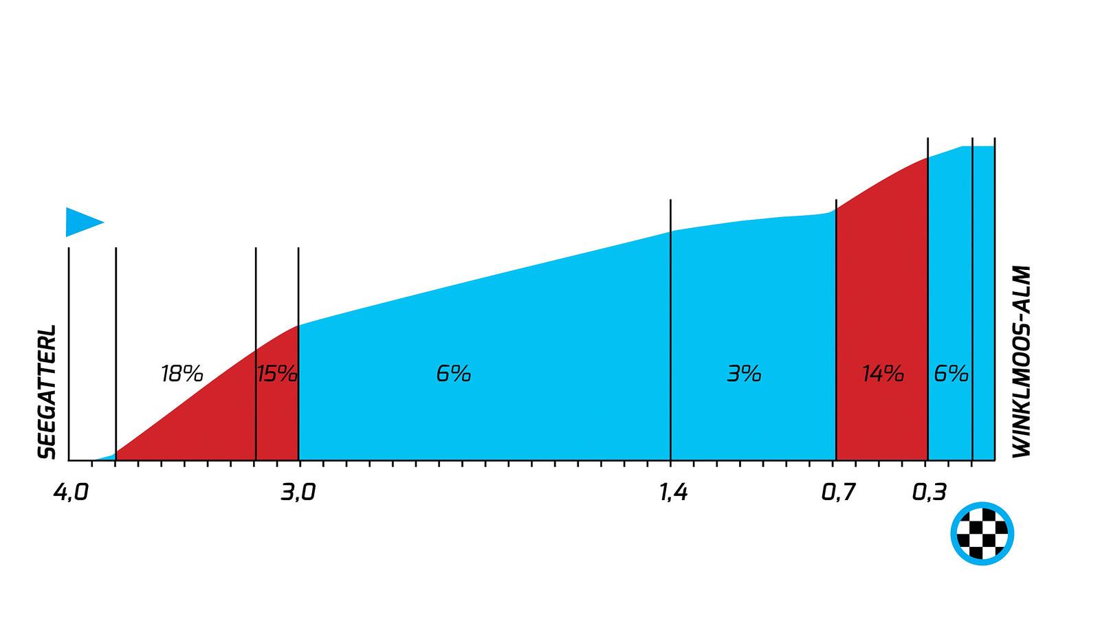 140529_profil_finale_etappe_2_bayern-rundfahrt_2014
