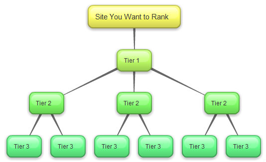 Tier backlink