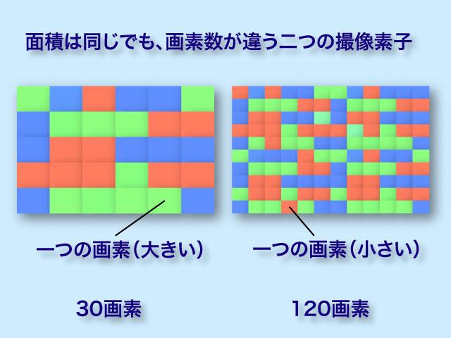面積は同じでも画素数が違う