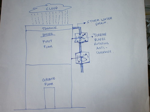 Generating-Electricity-Using-Rain-Water-2
