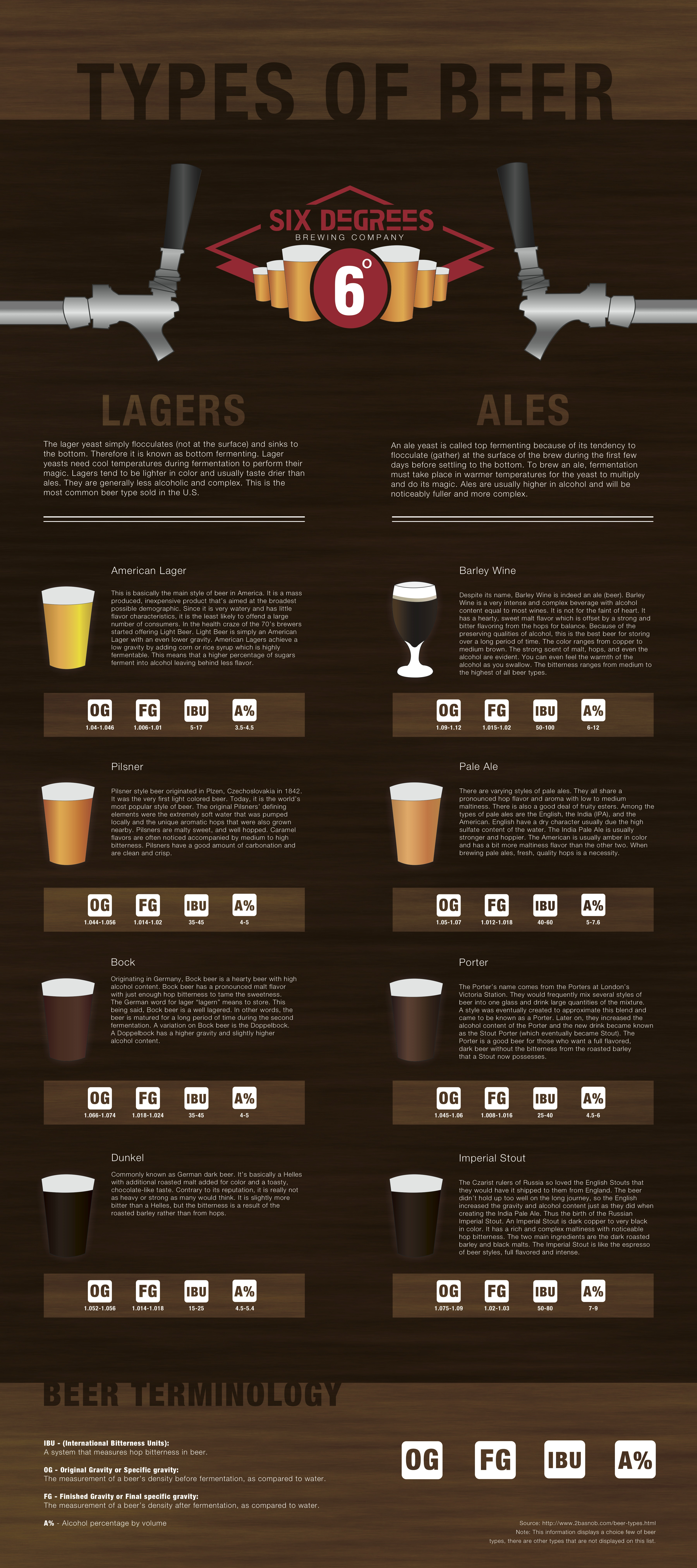 Types-of-Beer-Infographic-meme-blog-facts