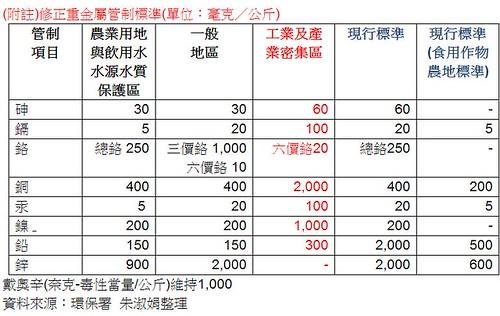 修正重金屬管制標準。(資料來源:環保署  朱淑娟整理)