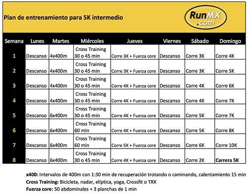 Plan de entrenamiento para una carrera de 5k runmx - Plan de entrenamiento en casa ...