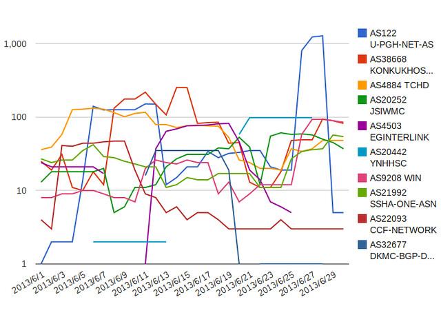 June 2013 line chart