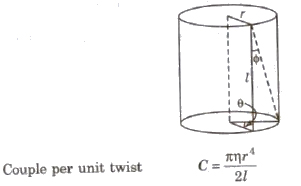 CBSE Class 11 Physics Notes Elasticity