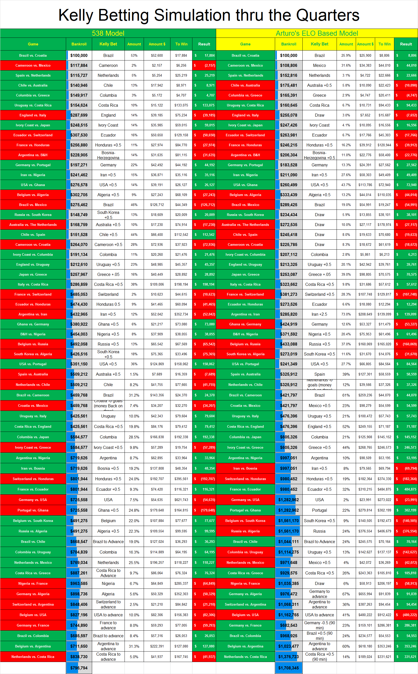 For the regular season and playoffs, updated after every game.