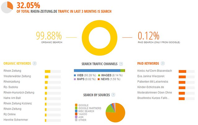 Rhein-Zeitung.de: Website Traffic - Search - SimilarWeb