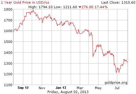 Gambar grafik image pergerakan harga emas 1 tahun terakhir per 02 Agustus 2013