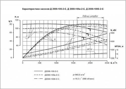 Гидравлическая характеристика насосов Д 2000-100-2