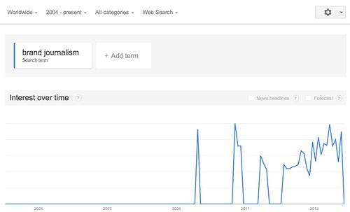 Google_Trends_-_Web_Search_interest__brand_journalism_-_Worldwide__2004_-_present