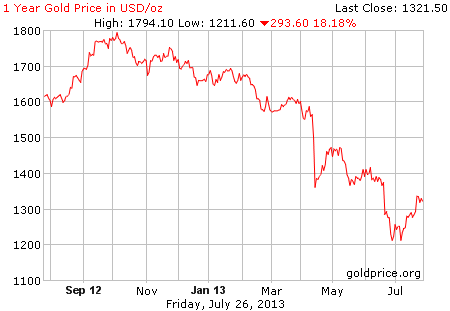 Gambar grafik image pergerakan harga emas 1 tahun terakhir per 26 Juli 2013