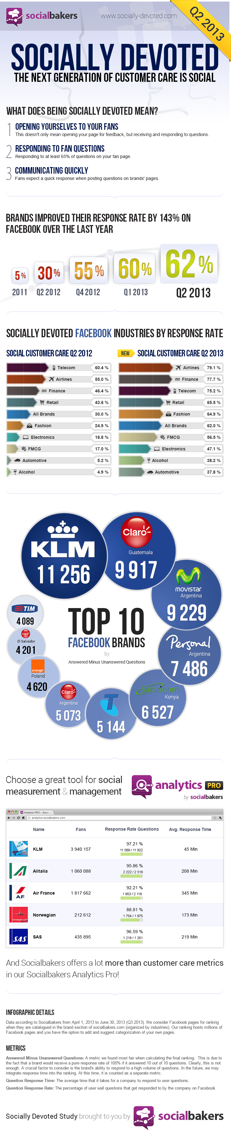 sociallydevoted-q2-2013
