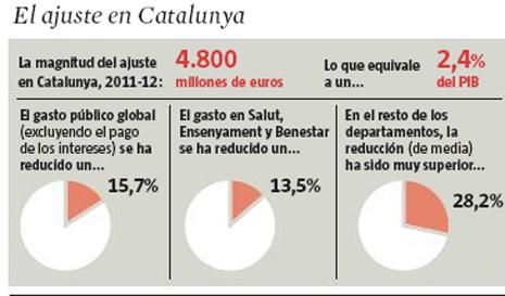 13h19 LV Evolución del Gasto en Cataluña