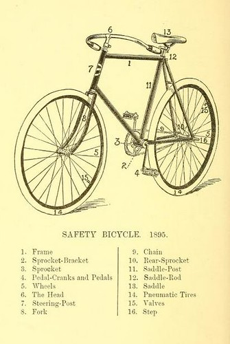 Pleasure-Cycling, parts of a bicycle