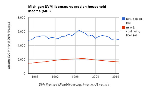 Michigan DVM licenses vs median household income (MHI)