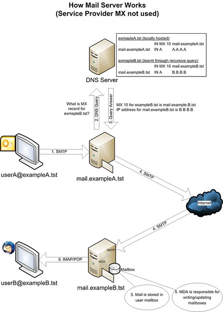 How a mail server works - Xmodulo